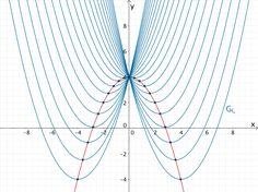 Die Ortslinie der Extrempunkte der Funktionenschar ist einen nach unten geöffnete Parabel.