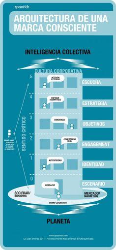Arquitectura de una marca consciente.Cómo hacer un negocio que tenga un propósito positivo.