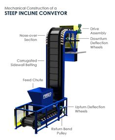 Steep Incline Conveyor with Labeled Components Rockwell Automation, Mechanical Engineering Design, G Drive, Conveyor Belt, Chemical Industry, Pulley, Flexibility, Transportation, Band