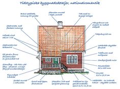 Villaarkitektur och konstruktion 1910-tal - Byggvarulistan.se Swedish Cottage, Architecture Details, Exterior Design, Beautiful Homes, Home Goods, Restoration, Wooden Houses, Cabin, How To Plan