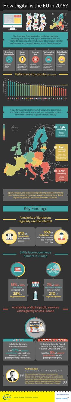 How digital is Europe? And what about your country? #DESIeu shows all the details. Feel free to play with the data & find thousands of useful stats http://europa.eu/rapid/press-release_IP-15-4475_en.htm Thanks to Evan Lamos from EurActiv you can explore highlights in this great infographic http://www.euractiv.com/sections/infosociety/infographic-how-digital-eu-2015-312828