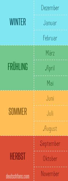 German: Jahreszeiten und Monate - eine kleine Wiederholung