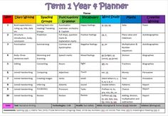 All the hard work has been done for you! Get an editable copy of the Term 1 Year 4 Planner now!