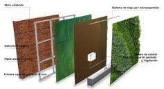 Green Roofs and Great Savings Vertical Herb Gardens, Vertical Garden Plants, Landscape Architecture, Landscape Design, Garden Design, Small Space Interior Design, Garden Deco, Plant Wall, Green Building