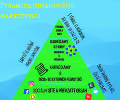 Základy obsahové strategie: Pyramida obsahového marketingu   GetFound