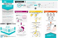 [Infographie] Utiliser les médias sociaux pour la relation client #SocialMedia