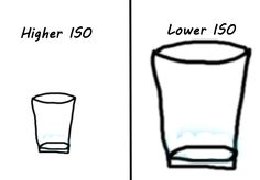 WHAT IS ISO: Think of ISO as the size of a cup. The higher ISO, the smaller the cup, and hence the faster it will take to fill, and the more you risk overfilling it sooner (overexposure).