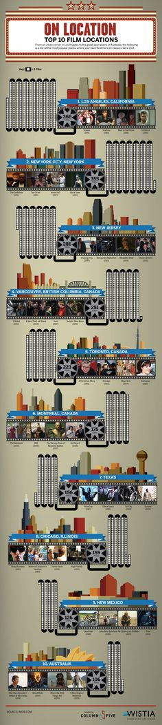 Top 10 film locations.  Most popular places where your favorite American classics were shot.