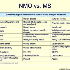 Neuromyelitis Optica or Devic's Disease...currently being tested for.