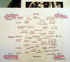 La mappa semiotica dei cinefili dai melodrammatici agli indie pop
