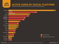 Meanwhile, instant messenger services and chat apps continue their impressive growth patterns, with WhatsApp, WeChat, Facebook Messenger and Viber all reporting more than 100 million new monthly active users over the past 12 months.  Instant messenger services and chat apps now account for 3 of the top 5 global social platforms, and 8 instant messenger brands now claim more than 100 million monthly active users.