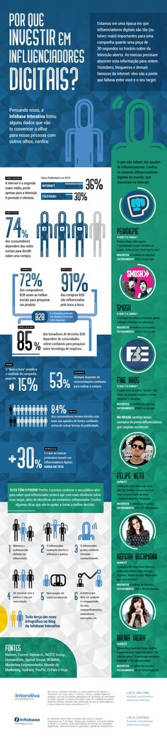 Infográfico – Por que investir em influenciadores digitais? Inbound Marketing, Marketing Online, Business Marketing, Internet Marketing, Social Media Marketing, Digital Marketing, Smosh, Pewdiepie, Web Business