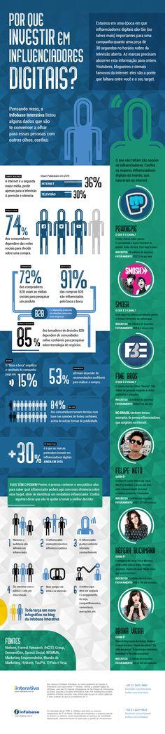 Infográfico – Por que investir em influenciadores digitais?