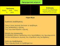 δασκαλαΒΜ2 (ιστολόγιο για τη Γ΄τάξη): σχεδιαγράμματα για όλα τα είδη κείμένων (αφηγηματικά, περιγραφικά, επιχειρηματολογικά) Blog Page, Books, Libros, Book, Book Illustrations, Libri