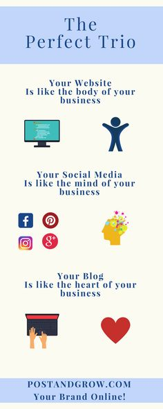 Small businesses should include the perfect trio into creating and managing an online presence. Website + social media + blogging will showcase your business and help you build an online presence. Your website is the body of your business containing detai