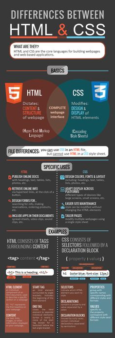 A must read infographic on the key differences between HTML vs CSS that covers html vs css basics, backgrounds, uses, website applications, etc