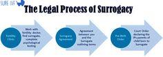 The Legal #Process of #Surrogacy:-http://www.sureivf.com/surrogacy/