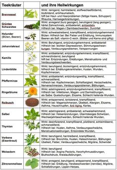 Medicinal herbs and their effects- Heilkräuter und ihre Wirkung Medicinal herbs and their effects - Healing Herbs, Medicinal Plants, Natural Healing, Little Gardens, Naturopathy, Superfood, Good To Know, Natural Remedies, Herbalism