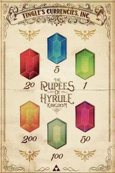 Legend of Zelda; Ruppies