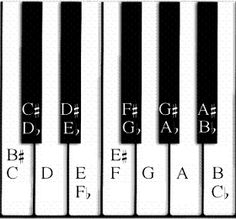 what is a whole note lower e | Learn to play keyboard and piano with the Piano For All lessons.
