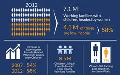 Single mothers aren't just disproportionately likely to be poor, they're becoming more so