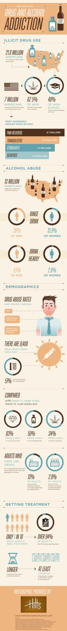 Adults who try drugs for the first time at a younger age are more likely to be classified with  illicit drug dependence or abuse when they get older.