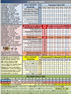 ADF Summary Rules & Reference Charts, 25 MM Fire Tables, John Hill Tribute Site, John Hill renowned wargame designer, Squad Leader and Johnny Reb and now ADF Fire Table, Summary, Charts, Periodic Table, Tables, Mesas, Graphics, Periodic Table Chart, Abstract