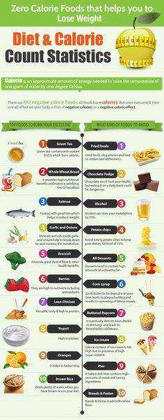 Zero Calorie Foods that Help You Lose Weight While Satisfying Hunger. Diets based on negative-calorie food do not work as advertised on the internet but can lead