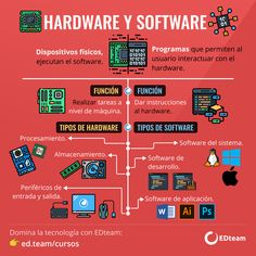 Hardware y Software Computer Technology, Computer Programming, Computer Science, Science And Technology, Life Hacks Computer, Computer Basics, Kali Linux, Systems Engineering, Hardware Software