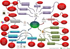 Steph's Two Girls: Pathological Demand Avoidance Mind Map