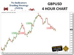Trend Trading – FREE NITS Update 31-May-15 GBPUSD
