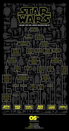 Star Wars Occupation Flow Chart [Infographic]