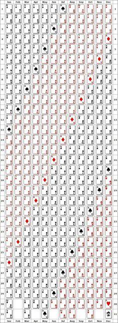 Tarot Keywords Quick Reference Charts For The Minor Arcana Tarot