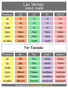 Les verbes au passé simple: des verbes réguliers  The passé simple is a tense that replaces the passé composé in literary writing (articles, books etc.). You will probably not have to conjugate this tense yourself very often, but it is important to...