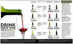 drink great wine on a budget