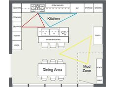 Island kitchen plans kitchen layouts with island kitchen layout ideas triangle zones help organize kitchen traffic Square Kitchen Layout, Best Kitchen Layout, Kitchen Layout Plans, Kitchen Layouts With Island, Floor Plan Layout, Feng Shui Kitchen Layout, Island Kitchen, The Plan, How To Plan