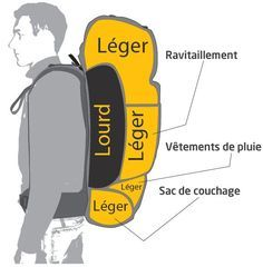 Bien choisir et ranger son sac à dos de voyage Nylon Anti-theft Water-resistant Backpack, with stylish and chic design, goes well with any occasions, you will feel comfortable to carry it. Tactical Backpack, Hiking Backpack, Travel Backpack, Trekking, Bushcraft Camping, Camping Survival, Survival Skills, Camping Gear, Surf