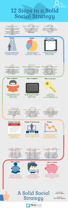 12 Steps to a Solid Social Media Strategy