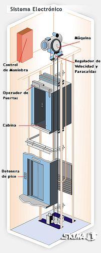 Aquí se muestra una posible forma de hacer un ascensor con sus partes.(La página web contiene más tipos, y explicaciones útiles)