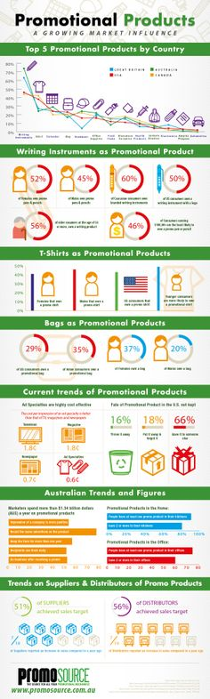 Promotional Products: Don't Underestimate The Marketing Effect - Infographic