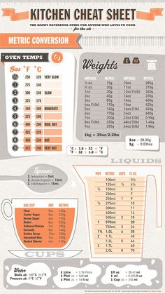 This Kitchen Cheat Sheet is chock-full of useful information… Metric Conversions, Meat Cuts with diagrams, Cooking Times… everything you need. Shared by MichaelJFoxDoingtheHarlemShake. Cheat sheets and more.Life Hacks List of 50 Tips That Will Change Life Hacks List, Useful Life Hacks, Life List, Cooking 101, Cooking Recipes, Cooking Hacks, Beginner Cooking, Healthy Cooking, Basic Cooking
