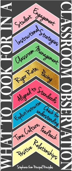 What to Look for in a Classroom Observation Bookmark - Principal Principles School Leadership, Educational Leadership, Educational Technology, Classroom Observation, Educational Administration, Teacher Evaluation, Instructional Coaching, Instructional Strategies, Instructional Design