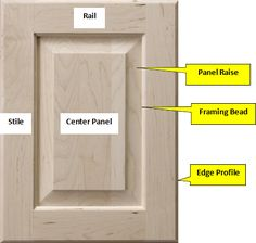Image result for cabinet door parts names | Kitchen and ...