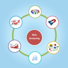 Top 11 Website Analytics Tools That Examine Site Performance Many times it happens that you are not able to get where your website is lagging. One need to track(. Website Analysis, Social Bookmarking, Seo Services, Helpful Hints, How To Start A Blog, Tools, Track, Business, Useful Tips