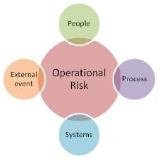 The Seven Super Controls of Operational Risk Management - Blog