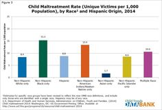 Foster Care Statistics, 3 Kids, Children, The Fosters, Bar Chart, The Originals, Boys, Kids, Sons