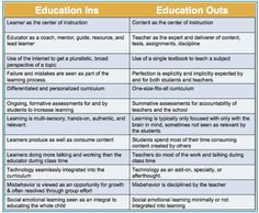 Fantastic+Chart+On+21st+Century+Education+Vs+Traditional+Education