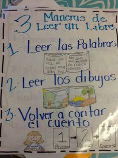 The Spanglish Classroom: A Couple of Spanglish Anchors Bilingual Kindergarten, Kindergarten Anchor Charts, Bilingual Classroom, Bilingual Education, Kindergarten Writing, Literacy, Spanish Anchor Charts, Reading Anchor Charts, Spanish Lessons