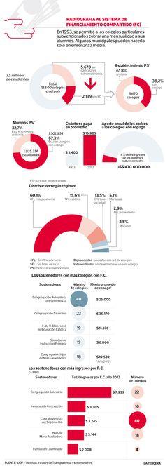Expertos en educación y políticos debaten sobre continuidad del sistema de colegios subvencionados con copago: Plantean que generaría segregación. #Chile 2013