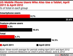 Smartphone Users Show an Affinity for Tablets